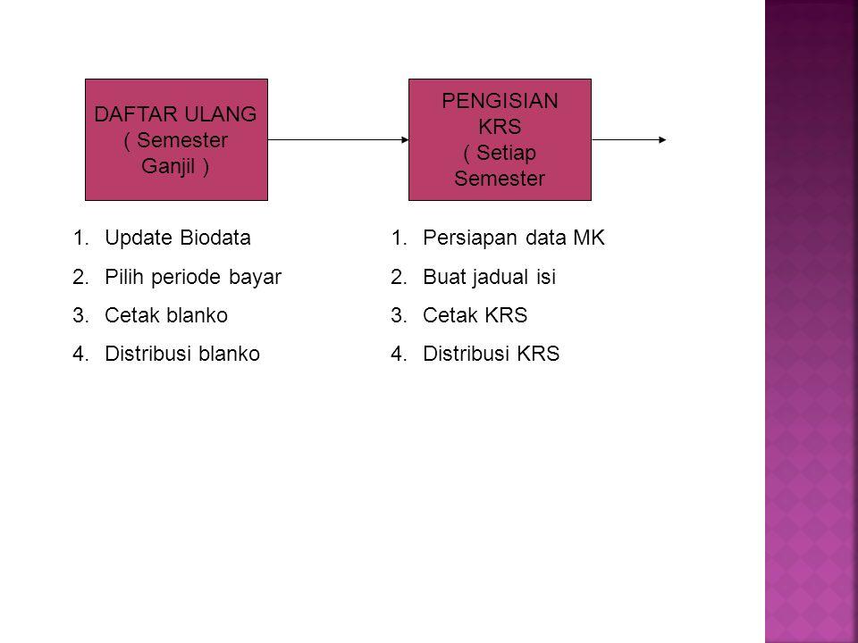 DAFTAR ULANG ( Semester Ganjil ) 1.Update Biodata 2.Pilih periode bayar 3.Cetak blanko 4.Distribusi blanko PENGISIAN KRS ( Setiap Semester 1.Persiapan data MK 2.Buat jadual isi 3.Cetak KRS 4.Distribusi KRS