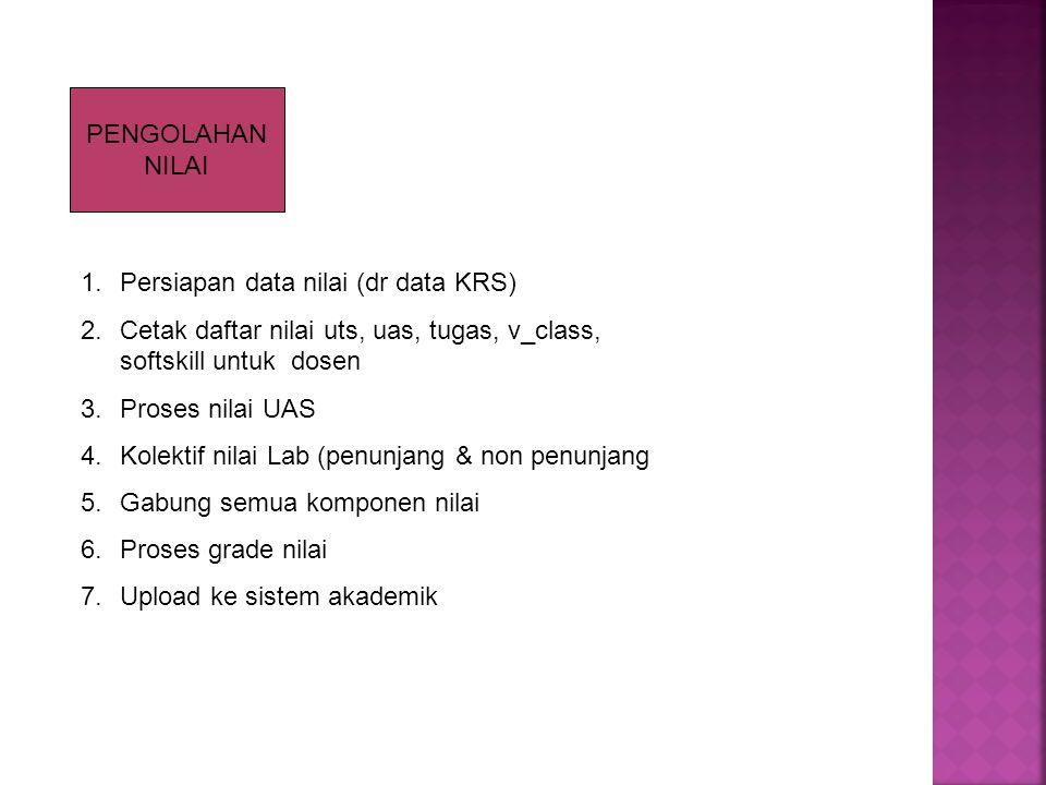 PENGOLAHAN NILAI 1.Persiapan data nilai (dr data KRS) 2.Cetak daftar nilai uts, uas, tugas, v_class, softskill untuk dosen 3.Proses nilai UAS 4.Kolektif nilai Lab (penunjang & non penunjang 5.Gabung semua komponen nilai 6.Proses grade nilai 7.Upload ke sistem akademik