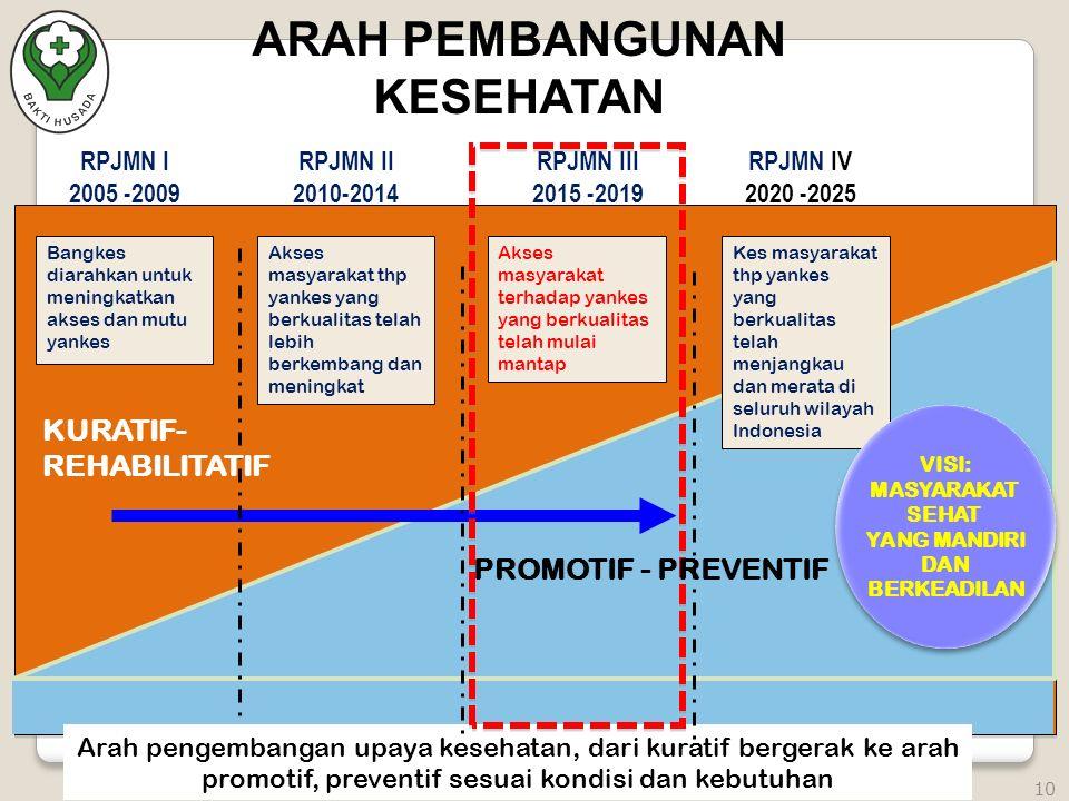 RPJMN I 2005 -2009 Arah pengembangan upaya kesehatan, dari kuratif bergerak ke arah promotif, preventif sesuai kondisi dan kebutuhan Bangkes diarahkan untuk meningkatkan akses dan mutu yankes Akses masyarakat thp yankes yang berkualitas telah lebih berkembang dan meningkat Akses masyarakat terhadap yankes yang berkualitas telah mulai mantap Kes masyarakat thp yankes yang berkualitas telah menjangkau dan merata di seluruh wilayah Indonesia VISI: MASYARAKAT SEHAT YANG MANDIRI DAN BERKEADILAN VISI: MASYARAKAT SEHAT YANG MANDIRI DAN BERKEADILAN RPJMN II 2010-2014 RPJMN III 2015 -2019 RPJMN IV 2020 -2025 KURATIF- REHABILITATIF PROMOTIF - PREVENTIF 10 ARAH PEMBANGUNAN KESEHATAN