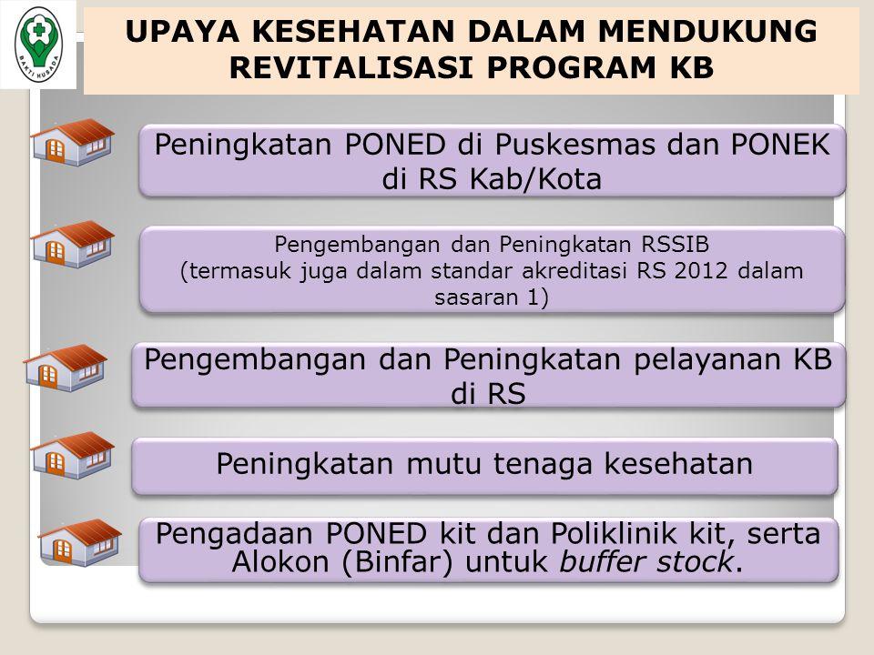 Peningkatan PONED di Puskesmas dan PONEK di RS Kab/Kota Peningkatan PONED di Puskesmas dan PONEK di RS Kab/Kota Pengembangan dan Peningkatan pelayanan KB di RS Pengembangan dan Peningkatan RSSIB (termasuk juga dalam standar akreditasi RS 2012 dalam sasaran 1) Pengembangan dan Peningkatan RSSIB (termasuk juga dalam standar akreditasi RS 2012 dalam sasaran 1) Peningkatan mutu tenaga kesehatan Pengadaan PONED kit dan Poliklinik kit, serta Alokon (Binfar) untuk buffer stock.