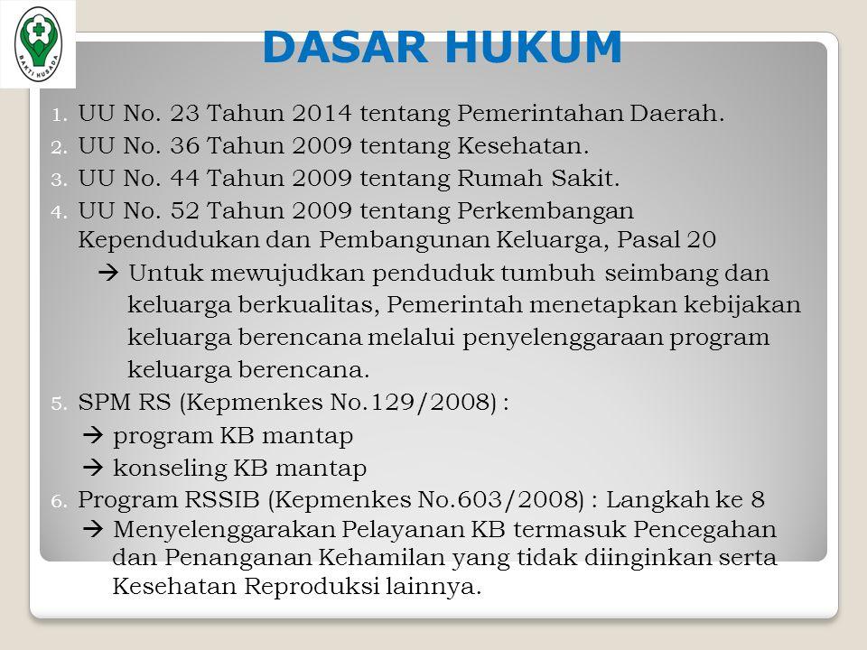 DASAR HUKUM 1. UU No. 23 Tahun 2014 tentang Pemerintahan Daerah.