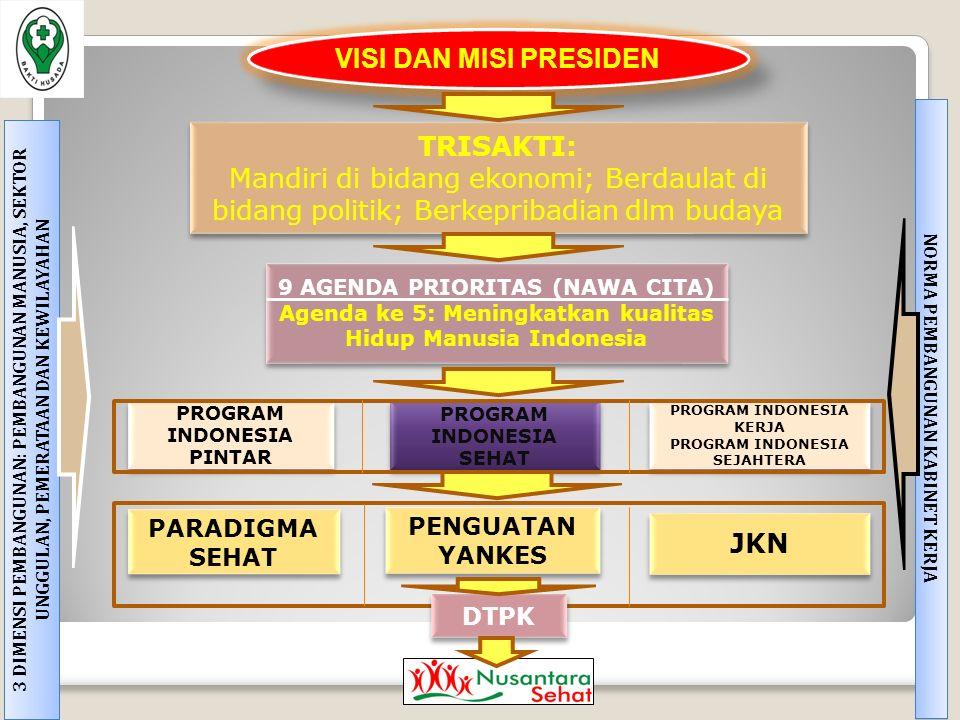 VISI DAN MISI PRESIDEN 9 AGENDA PRIORITAS (NAWA CITA) Agenda ke 5: Meningkatkan kualitas Hidup Manusia Indonesia 9 AGENDA PRIORITAS (NAWA CITA) Agenda ke 5: Meningkatkan kualitas Hidup Manusia Indonesia TRISAKTI: Mandiri di bidang ekonomi; Berdaulat di bidang politik; Berkepribadian dlm budaya TRISAKTI: Mandiri di bidang ekonomi; Berdaulat di bidang politik; Berkepribadian dlm budaya PROGRAM INDONESIA SEHAT PROGRAM INDONESIA PINTAR PROGRAM INDONESIA KERJA PROGRAM INDONESIA SEJAHTERA PROGRAM INDONESIA KERJA PROGRAM INDONESIA SEJAHTERA PENGUATAN YANKES PARADIGMA SEHAT JKN 3 DIMENSI PEMBANGUNAN: PEMBANGUNAN MANUSIA, SEKTOR UNGGULAN, PEMERATAAN DAN KEWILAYAHAN NORMA PEMBANGUNAN KABINET KERJA DTPK