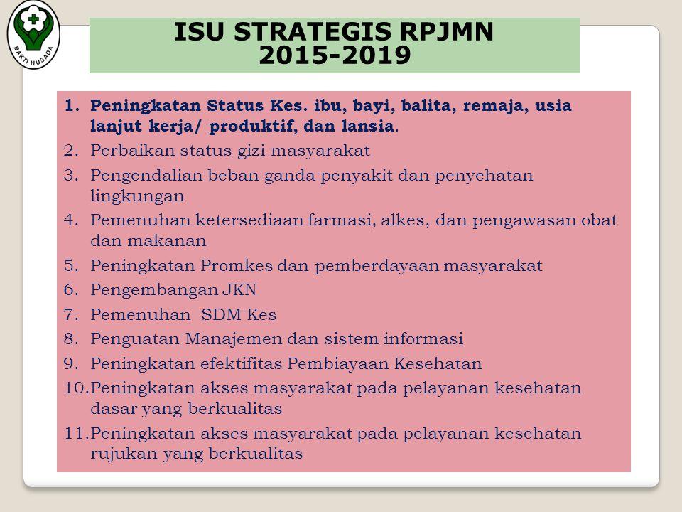ISU STRATEGIS RPJMN 2015-2019 1. Peningkatan Status Kes.