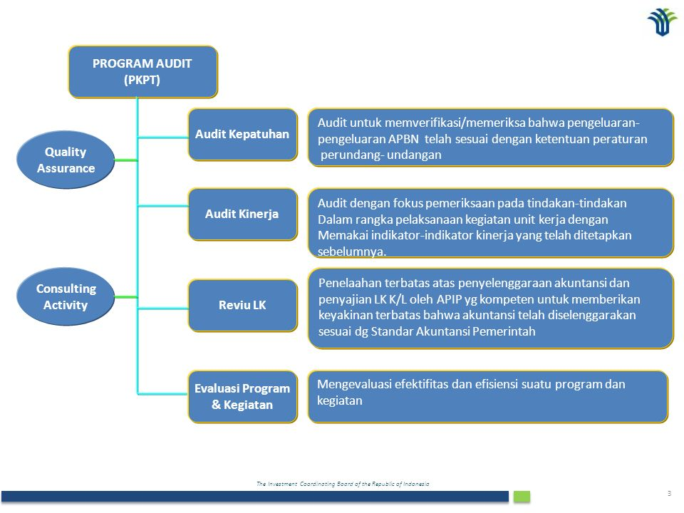 The Investment Coordinating Board of the Republic of Indonesia 3 PROGRAM AUDIT (PKPT) Audit Kepatuhan Audit Kinerja Audit untuk memverifikasi/memeriksa bahwa pengeluaran- pengeluaran APBN telah sesuai dengan ketentuan peraturan perundang- undangan Audit dengan fokus pemeriksaan pada tindakan-tindakan Dalam rangka pelaksanaan kegiatan unit kerja dengan Memakai indikator-indikator kinerja yang telah ditetapkan sebelumnya.