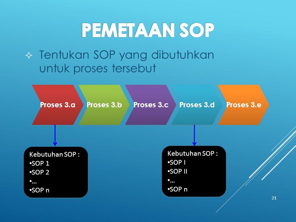  Tentukan SOP yang dibutuhkan untuk proses tersebut 21 Proses 3.a Proses 3.b Proses 3.c Proses 3.d Proses 3.e Kebutuhan SOP : SOP 1 SOP 2 … SOP n Kebutuhan SOP : SOP 1 SOP 2 … SOP n Kebutuhan SOP : SOP I SOP II … SOP n Kebutuhan SOP : SOP I SOP II … SOP n