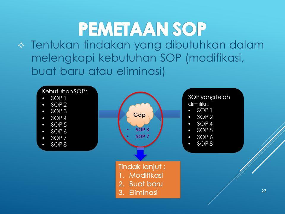  Tentukan tindakan yang dibutuhkan dalam melengkapi kebutuhan SOP (modifikasi, buat baru atau eliminasi) 22 Kebutuhan SOP : SOP 1 SOP 2 SOP 3 SOP 4 SOP 5 SOP 6 SOP 7 SOP 8 Kebutuhan SOP : SOP 1 SOP 2 SOP 3 SOP 4 SOP 5 SOP 6 SOP 7 SOP 8 SOP yang telah dimiliki : SOP 1 SOP 2 SOP 4 SOP 5 SOP 6 SOP 8 SOP yang telah dimiliki : SOP 1 SOP 2 SOP 4 SOP 5 SOP 6 SOP 8 Gap SOP 3 SOP 7 Tindak lanjut : 1.Modifikasi 2.Buat baru 3.Eliminasi