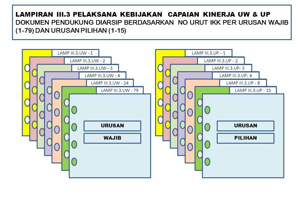LAMP III.3.UW - 1 LAMPIRAN III.3 PELAKSANA KEBIJAKAN CAPAIAN KINERJA UW & UP DOKUMEN PENDUKUNG DIARSIP BERDASARKAN NO URUT IKK PER URUSAN WAJIB (1-79) DAN URUSAN PILIHAN (1-15) URUSAN WAJIB LAMP III.3.UW - 2 LAMP III.3.UW - 3 LAMP III.3.UW - 4 LAMP III.3.UW - 24 LAMP III.3.UW - 79 LAMP III.3.UP - 1 URUSAN PILIHAN LAMP III.3.UP - 2 LAMP III.3.UP- 3 LAMP III.3.UP- 4 LAMP III.3.UP - 8 LAMP III.3.UP - 15