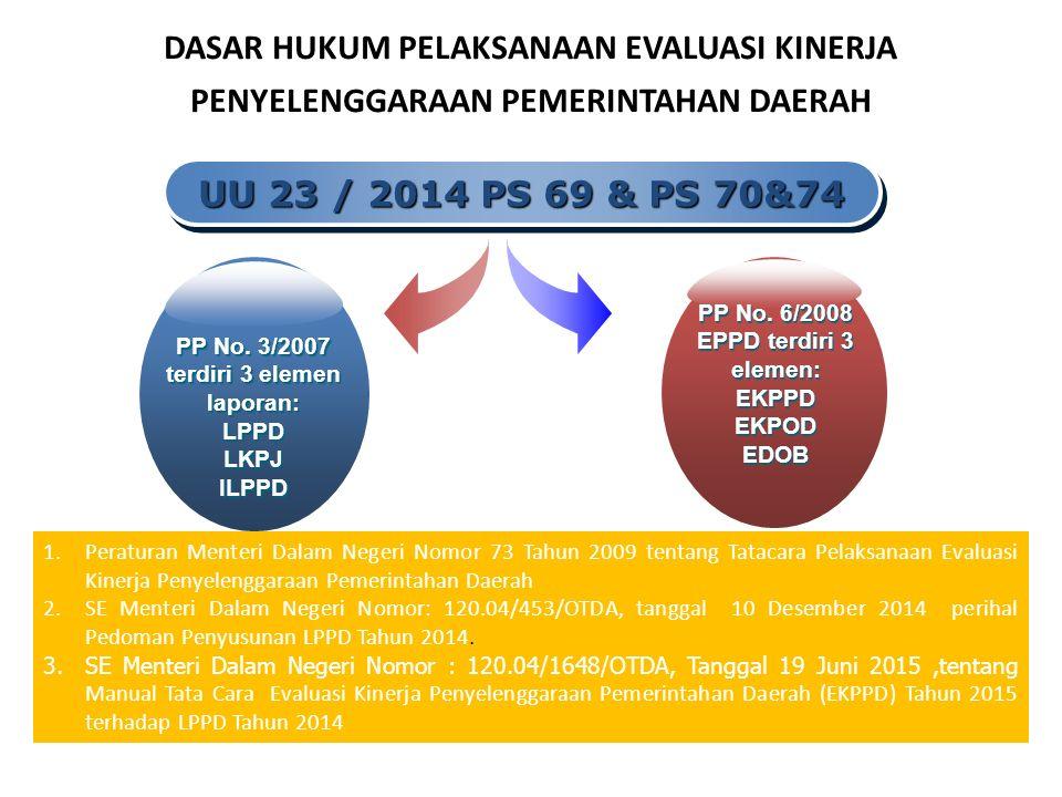 1.Peraturan Menteri Dalam Negeri Nomor 73 Tahun 2009 tentang Tatacara Pelaksanaan Evaluasi Kinerja Penyelenggaraan Pemerintahan Daerah 2.SE Menteri Dalam Negeri Nomor: 120.04/453/OTDA, tanggal 10 Desember 2014 perihal Pedoman Penyusunan LPPD Tahun 2014.