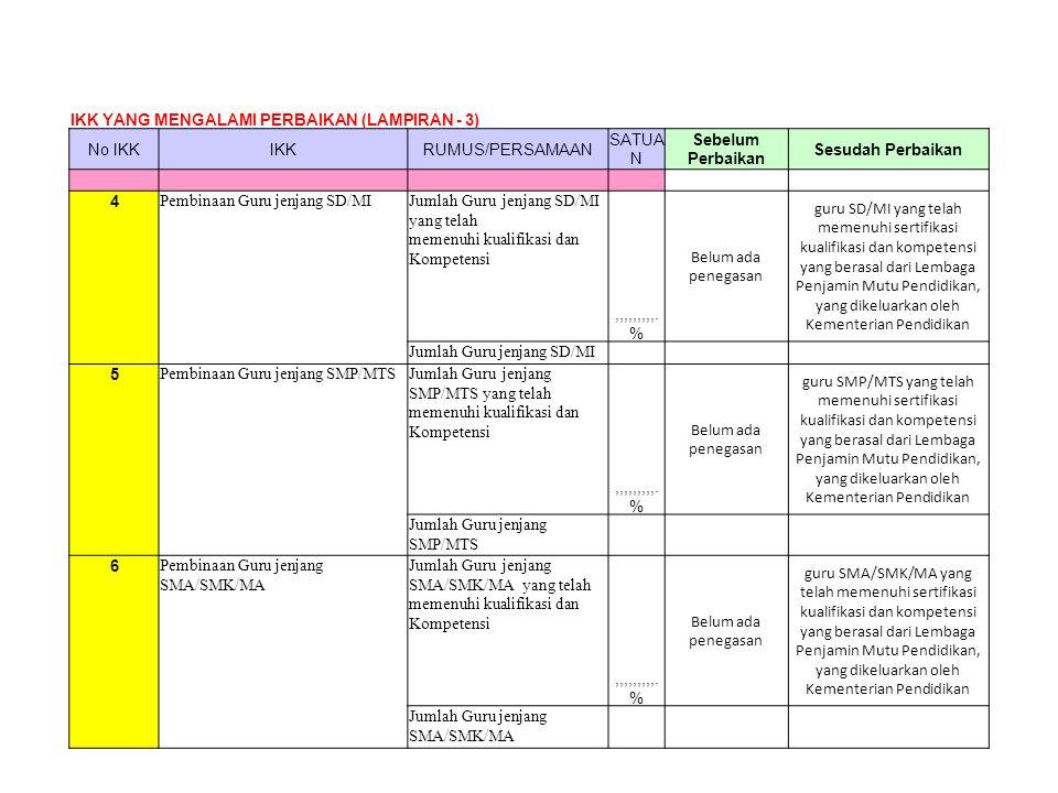 IKK YANG MENGALAMI PERBAIKAN (LAMPIRAN - 3) No IKKIKKRUMUS/PERSAMAAN SATUA N Sebelum Perbaikan Sesudah Perbaikan 4 Pembinaan Guru jenjang SD/MIJumlah Guru jenjang SD/MI yang telah memenuhi kualifikasi dan Kompetensi,,,,,,,,,.