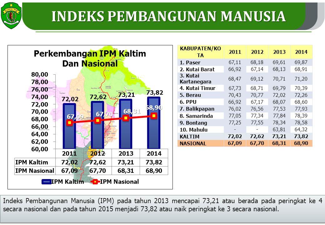 INDEKS PEMBANGUNAN MANUSIA KABUPATEN/KO TA 2011201220132014 1.