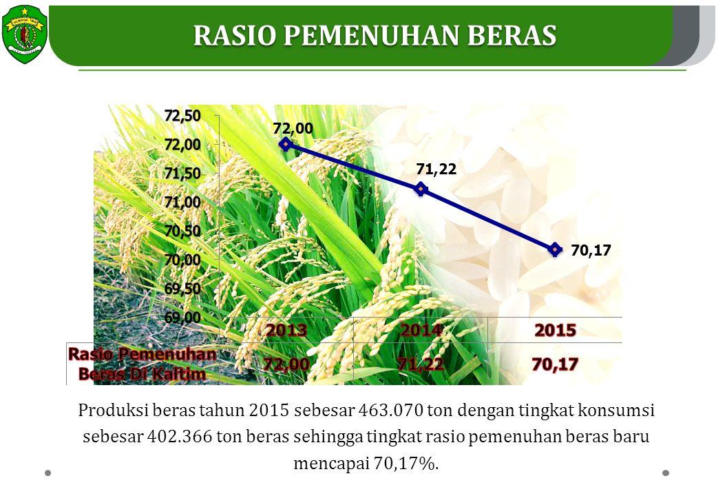RASIO PEMENUHAN BERAS Produksi beras tahun 2015 sebesar 463.070 ton dengan tingkat konsumsi sebesar 402.366 ton beras sehingga tingkat rasio pemenuhan beras baru mencapai 70,17%.