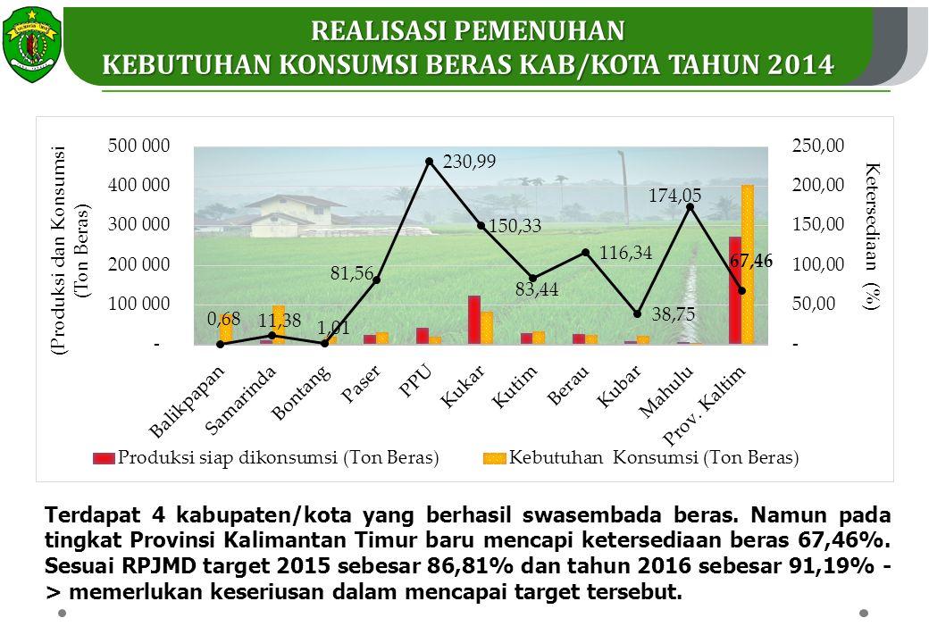 Terdapat 4 kabupaten/kota yang berhasil swasembada beras.