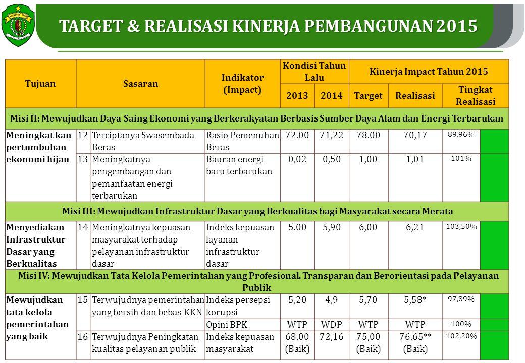 30 TujuanSasaran Indikator (Impact) Kondisi Tahun Lalu Kinerja Impact Tahun 2015 20132014TargetRealisasi Tingkat Realisasi Misi II: Mewujudkan Daya Saing Ekonomi yang Berkerakyatan Berbasis Sumber Daya Alam dan Energi Terbarukan Meningkat kan pertumbuhan ekonomi hijau 12 Terciptanya Swasembada Beras Rasio Pemenuhan Beras 72.0071,2278.0070,17 89,96% 13 Meningkatnya pengembangan dan pemanfaatan energi terbarukan Bauran energi baru terbarukan 0,020,501,001,01 101% Misi III: Mewujudkan Infrastruktur Dasar yang Berkualitas bagi Masyarakat secara Merata Menyediakan Infrastruktur Dasar yang Berkualitas 14 Meningkatnya kepuasan masyarakat terhadap pelayanan infrastruktur dasar Indeks kepuasan layanan infrastruktur dasar 5.005,906,006,21 103,50% Misi IV: Mewujudkan Tata Kelola Pemerintahan yang Profesional.