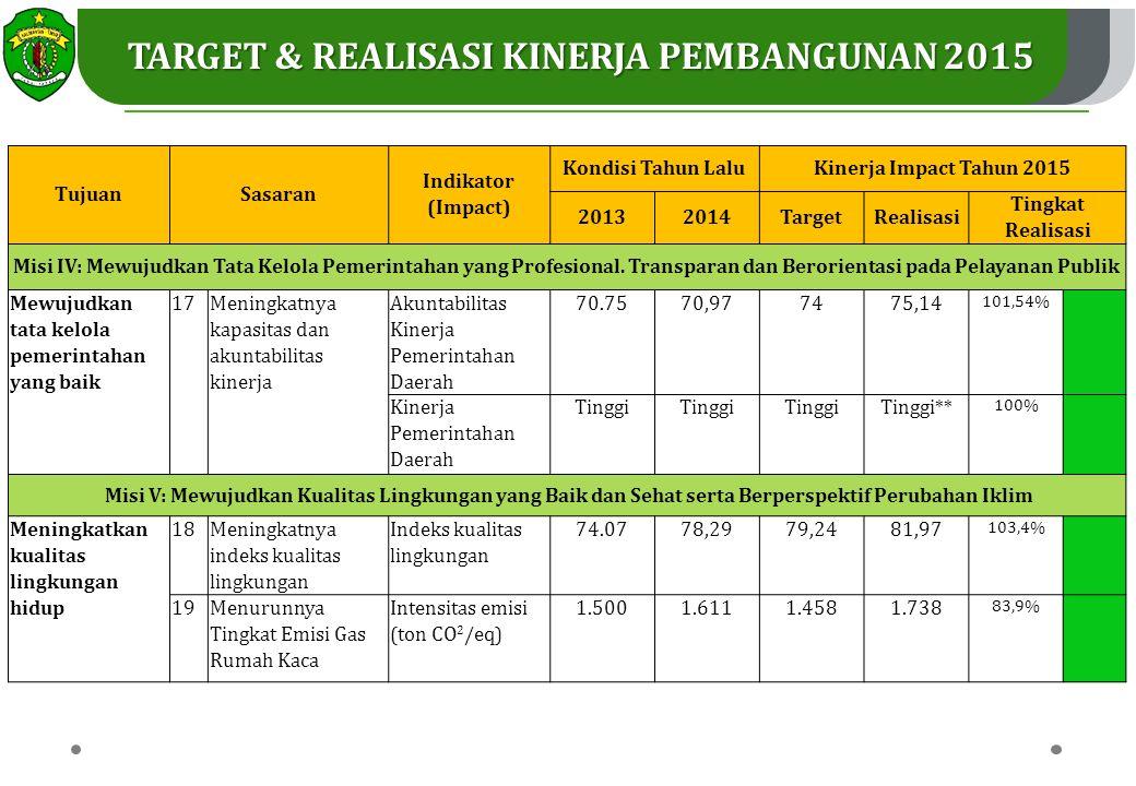 31 TujuanSasaran Indikator (Impact) Kondisi Tahun LaluKinerja Impact Tahun 2015 20132014TargetRealisasi Tingkat Realisasi Misi IV: Mewujudkan Tata Kelola Pemerintahan yang Profesional.