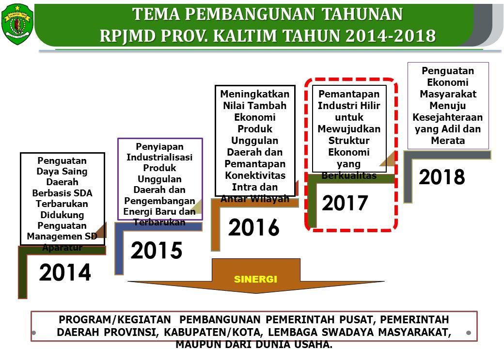 2014 2015 2016 2017 2018 Penyiapan Industrialisasi Produk Unggulan Daerah dan Pengembangan Energi Baru dan Terbarukan Pemantapan Industri Hilir untuk Mewujudkan Struktur Ekonomi yang Berkualitas Meningkatkan Nilai Tambah Ekonomi Produk Unggulan Daerah dan Pemantapan Konektivitas Intra dan Antar Wilayah Penguatan Ekonomi Masyarakat Menuju Kesejahteraan yang Adil dan Merata Penguatan Daya Saing Daerah Berbasis SDA Terbarukan Didukung Penguatan Managemen SD Aparatur 36 SINERGI PROGRAM/KEGIATAN PEMBANGUNAN PEMERINTAH PUSAT, PEMERINTAH DAERAH PROVINSI, KABUPATEN/KOTA, LEMBAGA SWADAYA MASYARAKAT, MAUPUN DARI DUNIA USAHA.