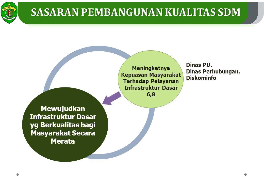 Mewujudkan Infrastruktur Dasar yg Berkualitas bagi Masyarakat Secara Merata Meningkatnya Kepuasan Masyarakat Terhadap Pelayanan Infrastruktur Dasar 6,8 Dinas PU.