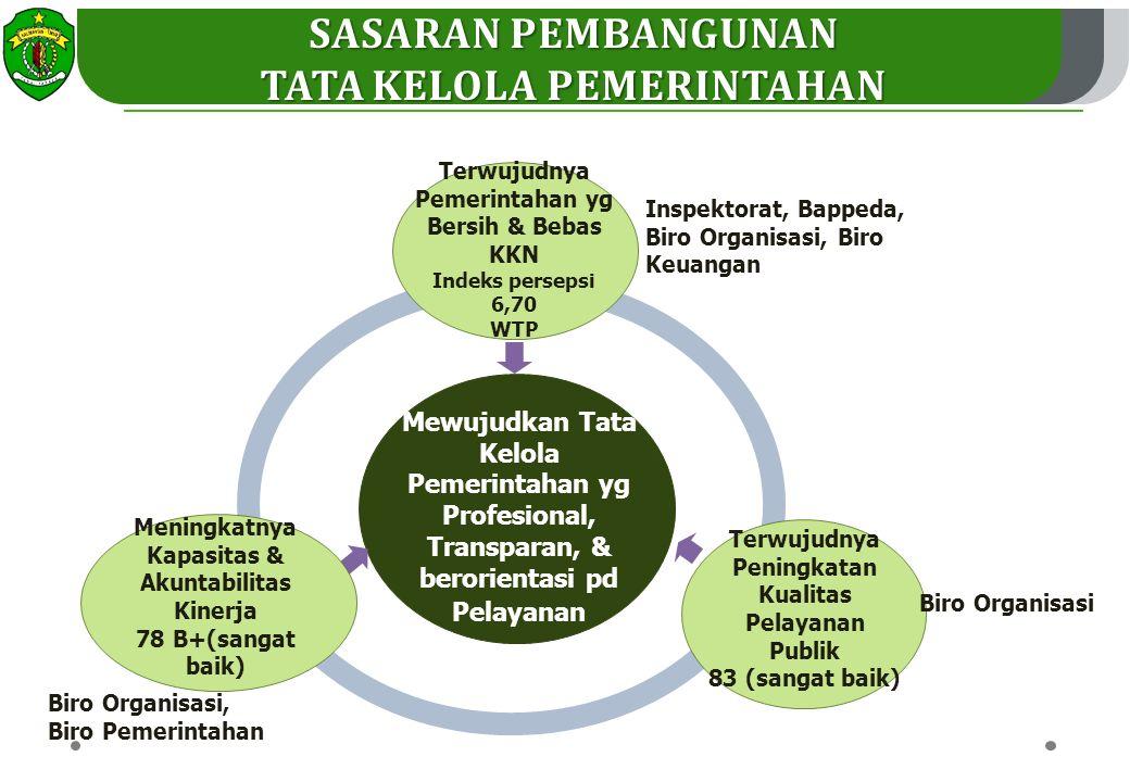SASARAN PEMBANGUNAN TATA KELOLA PEMERINTAHAN Mewujudkan Tata Kelola Pemerintahan yg Profesional, Transparan, & berorientasi pd Pelayanan Terwujudnya Pemerintahan yg Bersih & Bebas KKN Indeks persepsi 6,70 WTP Meningkatnya Kapasitas & Akuntabilitas Kinerja 78 B+(sangat baik) Terwujudnya Peningkatan Kualitas Pelayanan Publik 83 (sangat baik) Inspektorat, Bappeda, Biro Organisasi, Biro Keuangan Biro Organisasi, Biro Pemerintahan Biro Organisasi