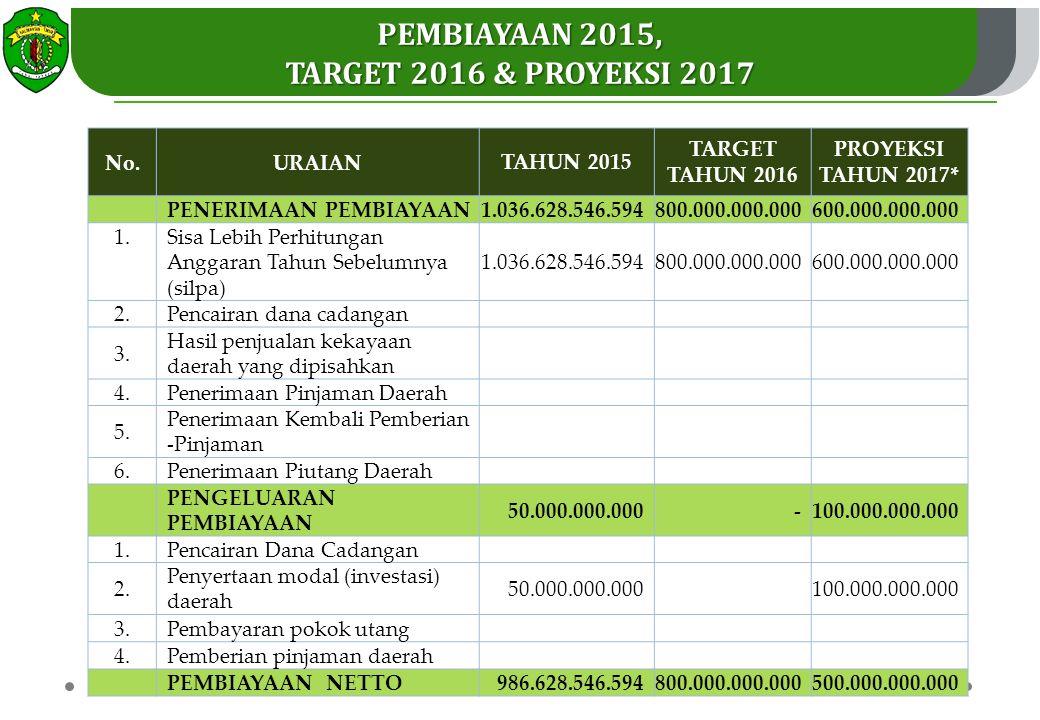 PEMBIAYAAN 2015, TARGET 2016 & PROYEKSI 2017 No.URAIAN TAHUN 2015 TARGET TAHUN 2016 PROYEKSI TAHUN 2017* PENERIMAAN PEMBIAYAAN1.036.628.546.594800.000.000.000600.000.000.000 1.