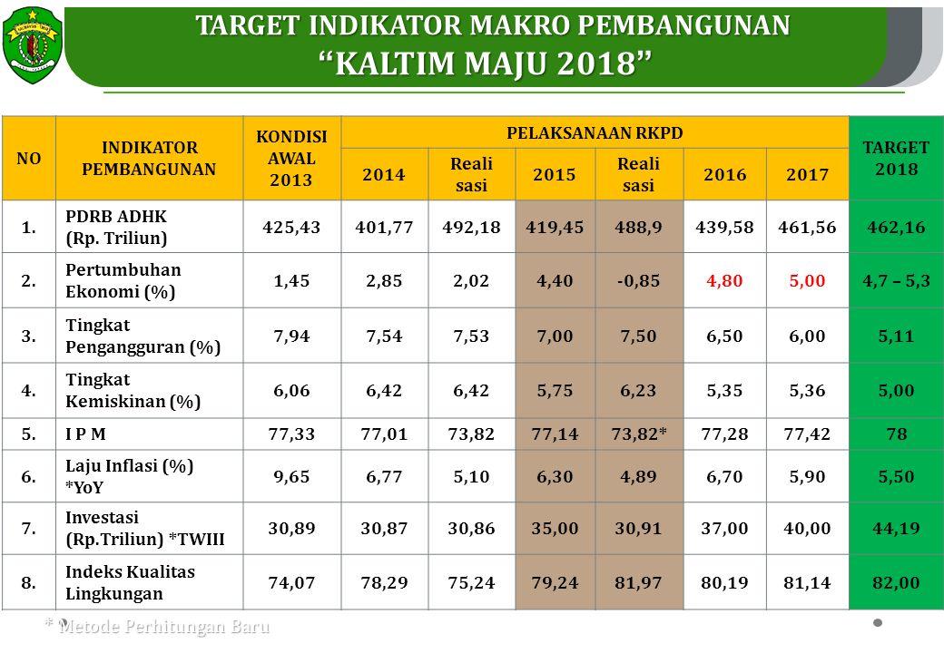 TujuanSasaranIndikator (Impact) Kondisi Tahun Lalu Kinerja Impact Tahun 2015 20132014TargetRealisasi Tingkat Realisasi Misi II: Mewujudkan Daya Saing Ekonomi yang Berkerakyatan Berbasis Sumber Daya Alam dan Energi Terbarukan Meningkatkan kesejahteraan dan pemerataan pendapatan masyarakat 7 Menurunnya tingkat pengangguran Tingkat pengangguran (%) 7,947,547.007,50 93,33% 8 Meningkatnya daya beli masyarakat Tingkat inflasi (%) 9.657,666,30+14,89 77,62% Paritas daya beli (purchasing power parity) 649.850 Juta 653.700 juta 724.450 juta 653.700 juta* 90,23% 9 Menurunnya Indeks Gini Indeks Gini 0.310,330.340.3332 98% Meningkat kan pertumbuhan ekonomi hijau 10 Meningkatnya Pertumbuhan Ekonomi yang berkualitas Pertumbuhan ekonomi 2,211,43,2-3,7-1,65 51,56% Pertumbuhan ekonomi non migas 5.393,457,0-7,3-1,63 50,94% Pertumbuhan ekonomi non migas dan non batubara 6,035,227,7-8,04,14 53,76% 11Meningkatnya kontribusi sektor pertanian dalam arti luas Kontribusi sektor pertanian dalam arti luas 5,656,937,006,93* 99% TARGET & REALISASI KINERJA PEMBANGUNAN 2015