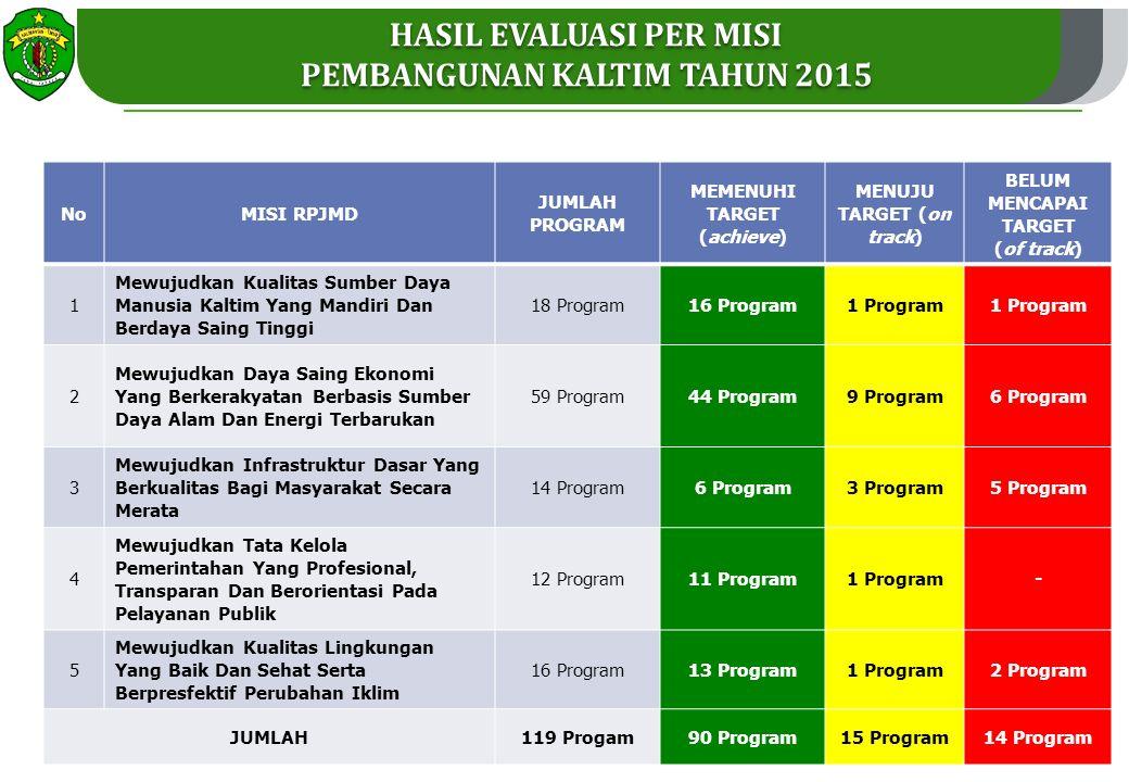 HASIL EVALUASI PER MISI PEMBANGUNAN KALTIM TAHUN 2015 NoMISI RPJMD JUMLAH PROGRAM MEMENUHI TARGET (achieve) MENUJU TARGET (on track) BELUM MENCAPAI TARGET (of track) 1 Mewujudkan Kualitas Sumber Daya Manusia Kaltim Yang Mandiri Dan Berdaya Saing Tinggi 18 Program16 Program1 Program 2 Mewujudkan Daya Saing Ekonomi Yang Berkerakyatan Berbasis Sumber Daya Alam Dan Energi Terbarukan 59 Program44 Program9 Program6 Program 3 Mewujudkan Infrastruktur Dasar Yang Berkualitas Bagi Masyarakat Secara Merata 14 Program6 Program3 Program5 Program 4 Mewujudkan Tata Kelola Pemerintahan Yang Profesional, Transparan Dan Berorientasi Pada Pelayanan Publik 12 Program11 Program1 Program- 5 Mewujudkan Kualitas Lingkungan Yang Baik Dan Sehat Serta Berpresfektif Perubahan Iklim 16 Program13 Program1 Program2 Program JUMLAH119 Progam90 Program15 Program14 Program 19 sasaran : 15 memenuhi target dan 4 sasaran menuju pencapaian target