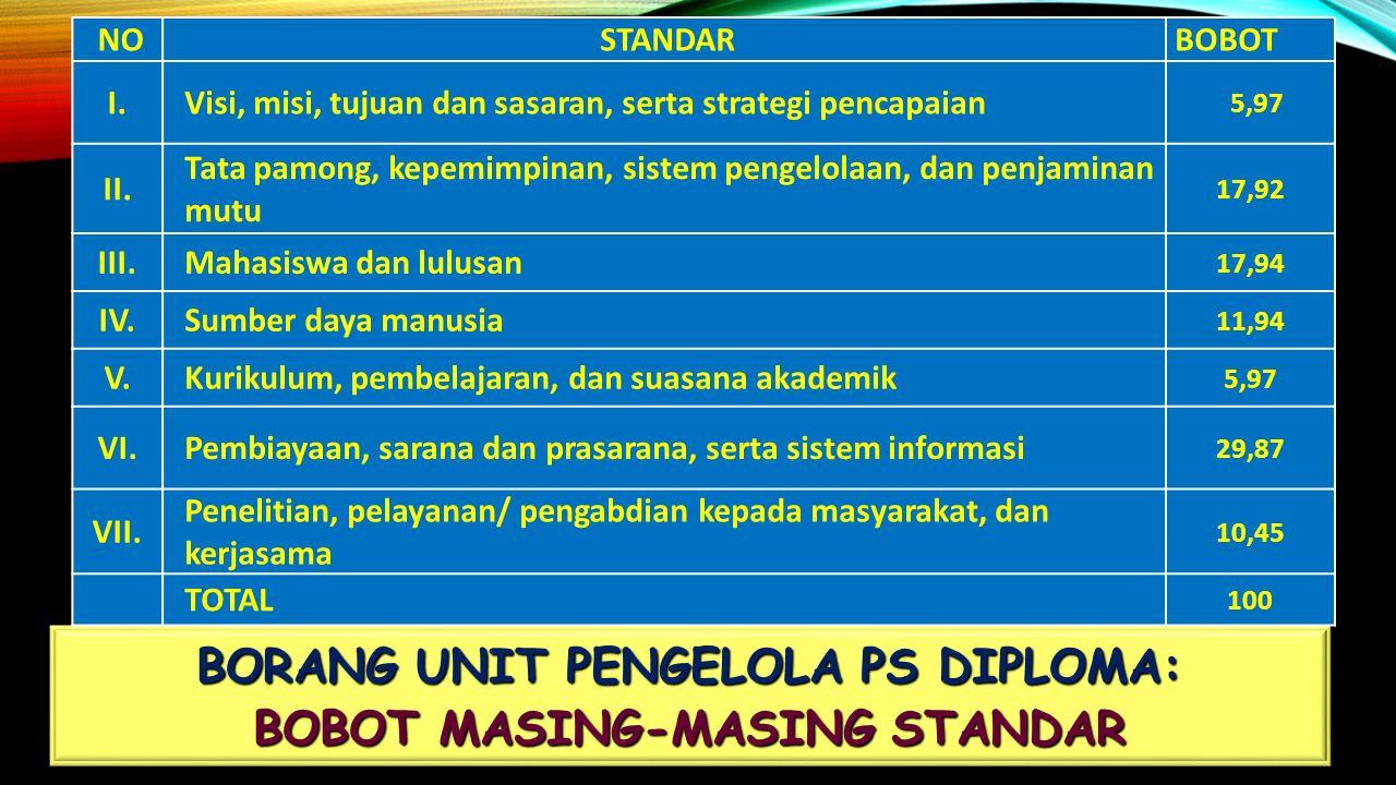 BORANG UNIT PENGELOLA PS DIPLOMA: BOBOT MASING-MASING STANDAR NO STANDAR BOBOT I.Visi, misi, tujuan dan sasaran, serta strategi pencapaian 5,97 II.