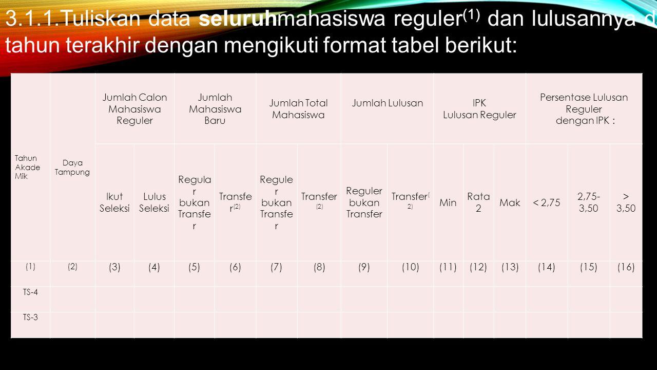 Tahun Akade Mik Daya Tampung Jumlah Calon Mahasiswa Reguler Jumlah Mahasiswa Baru Jumlah Total Mahasiswa Jumlah Lulusan IPK Lulusan Reguler Persentase Lulusan Reguler dengan IPK : Ikut Seleksi Lulus Seleksi Regula r bukan Transfe r Transfe r (2) Regule r bukan Transfe r Transfer (2) Reguler bukan Transfer Transfer ( 2) Min Rata 2 Mak< 2,75 2,75- 3,50 > 3,50 (1)(2) (3)(4)(5)(6)(7)(8)(9)(10)(11)(12)(13)(14)(15)(16) TS-4 TS-3 3.1.1.Tuliskan data seluruhmahasiswa reguler (1) dan lulusannya dalam lima tahun terakhir dengan mengikuti format tabel berikut: