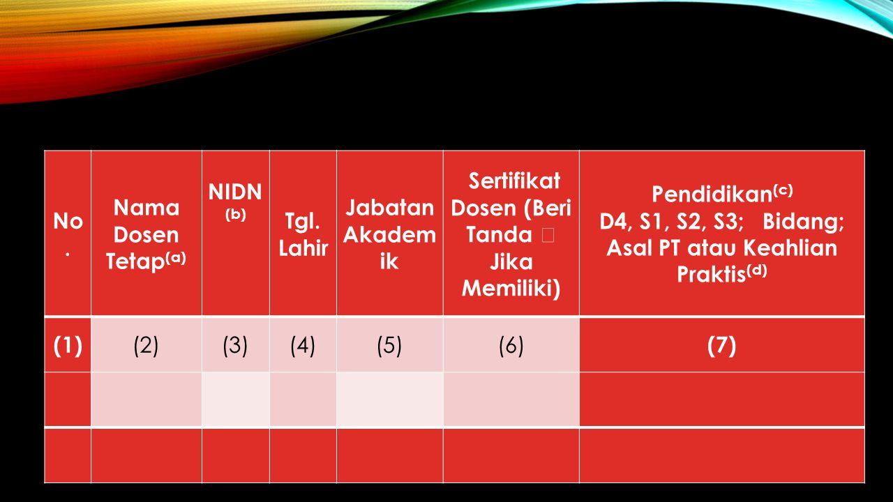 No. Nama Dosen Tetap (a) NIDN (b) Tgl.