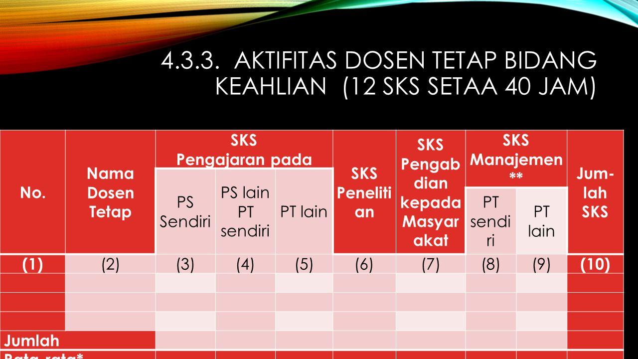 4.3.3. AKTIFITAS DOSEN TETAP BIDANG KEAHLIAN (12 SKS SETAA 40 JAM) No.