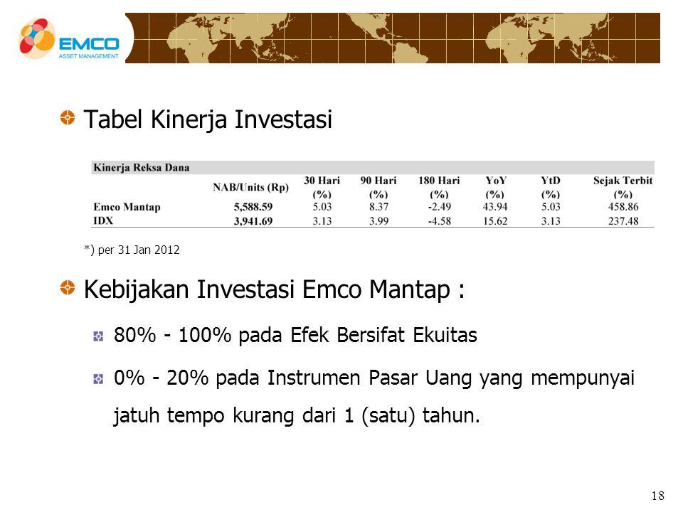18 Tabel Kinerja Investasi *) per 31 Jan 2012 Kebijakan Investasi Emco Mantap : 80% - 100% pada Efek Bersifat Ekuitas 0% - 20% pada Instrumen Pasar Uang yang mempunyai jatuh tempo kurang dari 1 (satu) tahun.