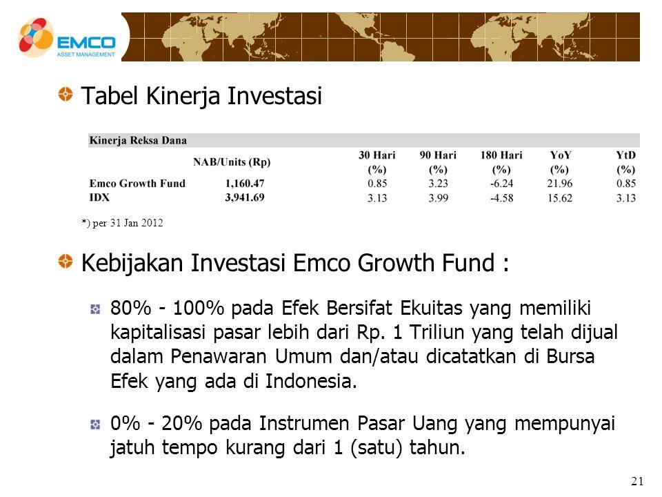 21 Tabel Kinerja Investasi *) per 31 Jan 2012 Kebijakan Investasi Emco Growth Fund : 80% - 100% pada Efek Bersifat Ekuitas yang memiliki kapitalisasi pasar lebih dari Rp.