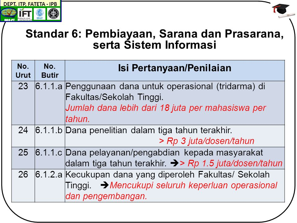 BAN-PT DEPT. ITP, FATETA - IPB No. Urut No.