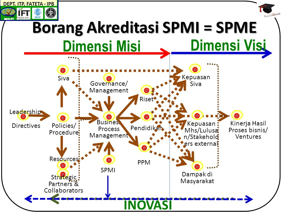 BAN-PT DEPT. ITP, FATETA - IPB Borang Akreditasi SPMI = SPME Pendidikan Riset PPM Policies/ Procedure Resources Business Process Management Strategic