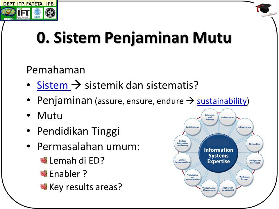BAN-PT DEPT.ITP, FATETA - IPB BEST.  SETIAP PS/PT: MENJADI LEARNING ORGANIZATION (LO) !.