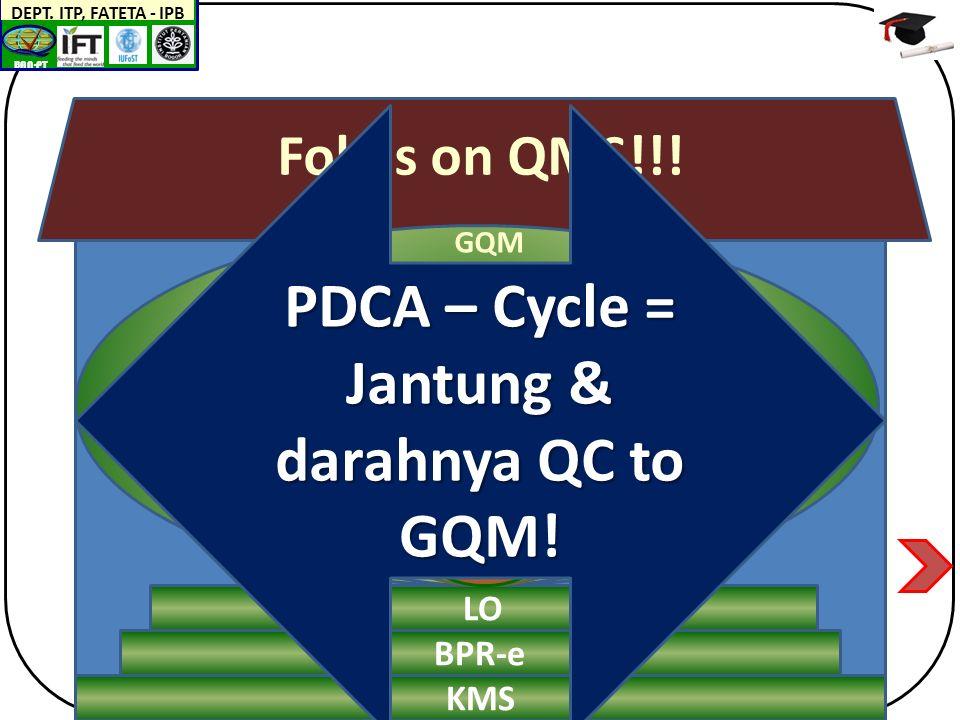 BAN-PT DEPT. ITP, FATETA - IPB GQM GQM Fokus on QMS!!.