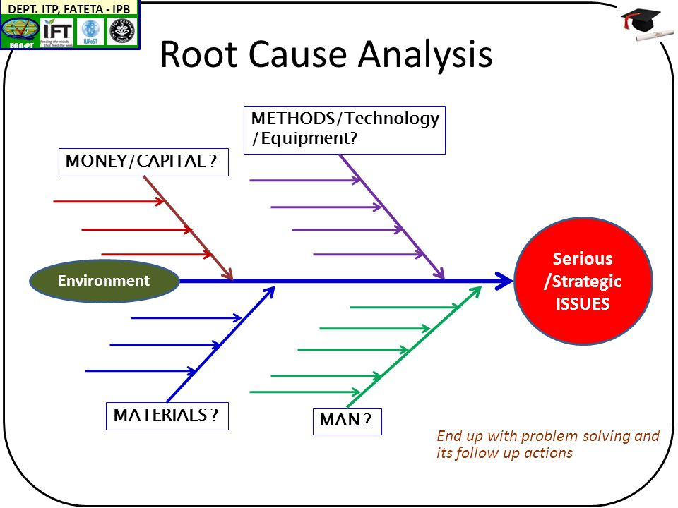 BAN-PT DEPT. ITP, FATETA - IPB Root Cause Analysis Serious /Strategic ISSUES MAN .