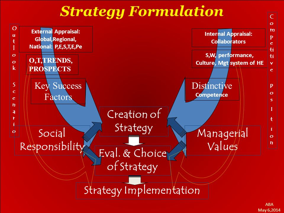 BAN-PT DEPT. ITP, FATETA - IPB February 15, 2008 Strategy Formulation Creation of Strategy Outlook ScenarioOutlook Scenario Strategy Implementation Ex