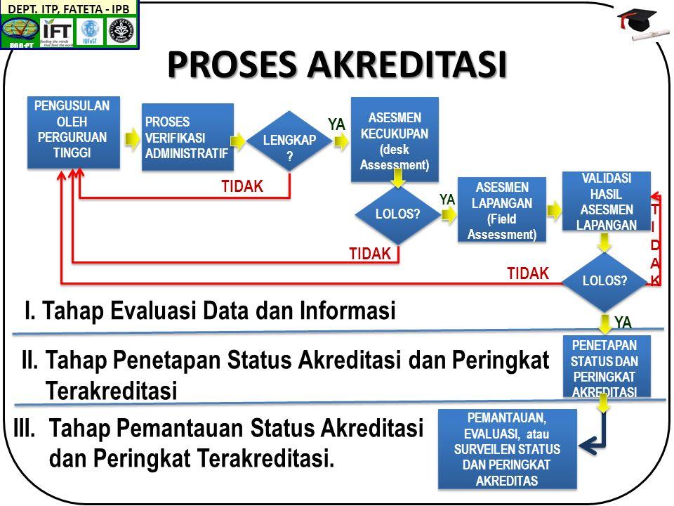 BAN-PT DEPT.ITP, FATETA - IPB II. PB 1.