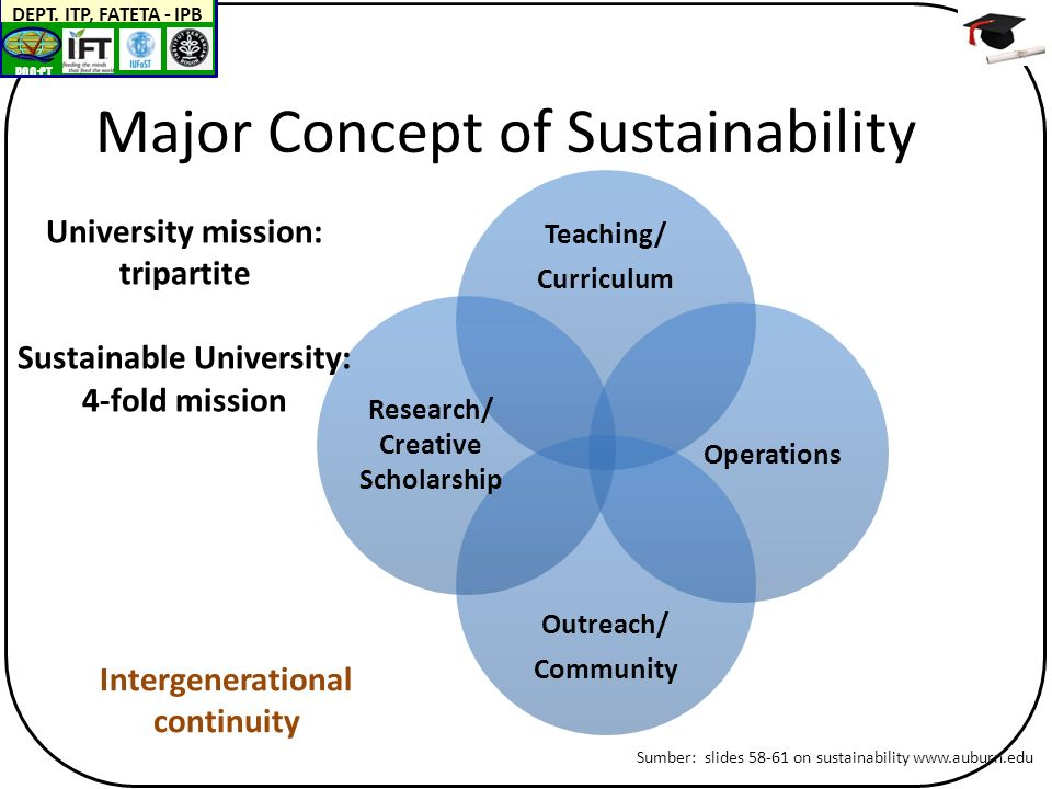 BAN-PT DEPT. ITP, FATETA - IPB Major Concept of Sustainability Teaching/ Curriculum Outreach/ Community University mission: tripartite Sustainable Uni
