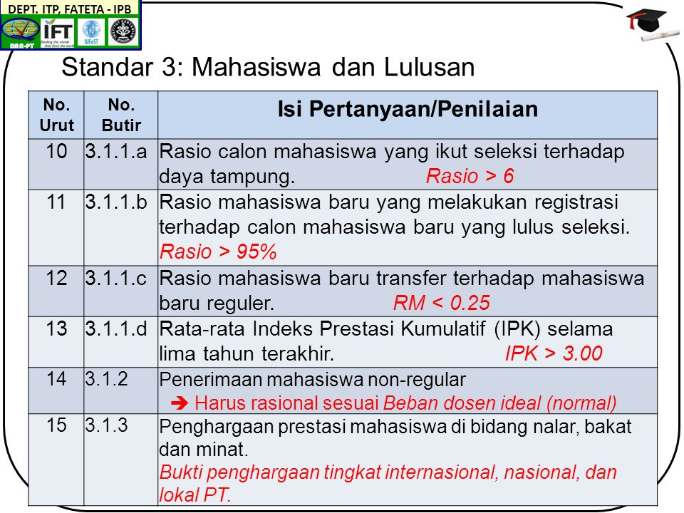 BAN-PT DEPT. ITP, FATETA - IPB Standar 3: Mahasiswa dan Lulusan No.