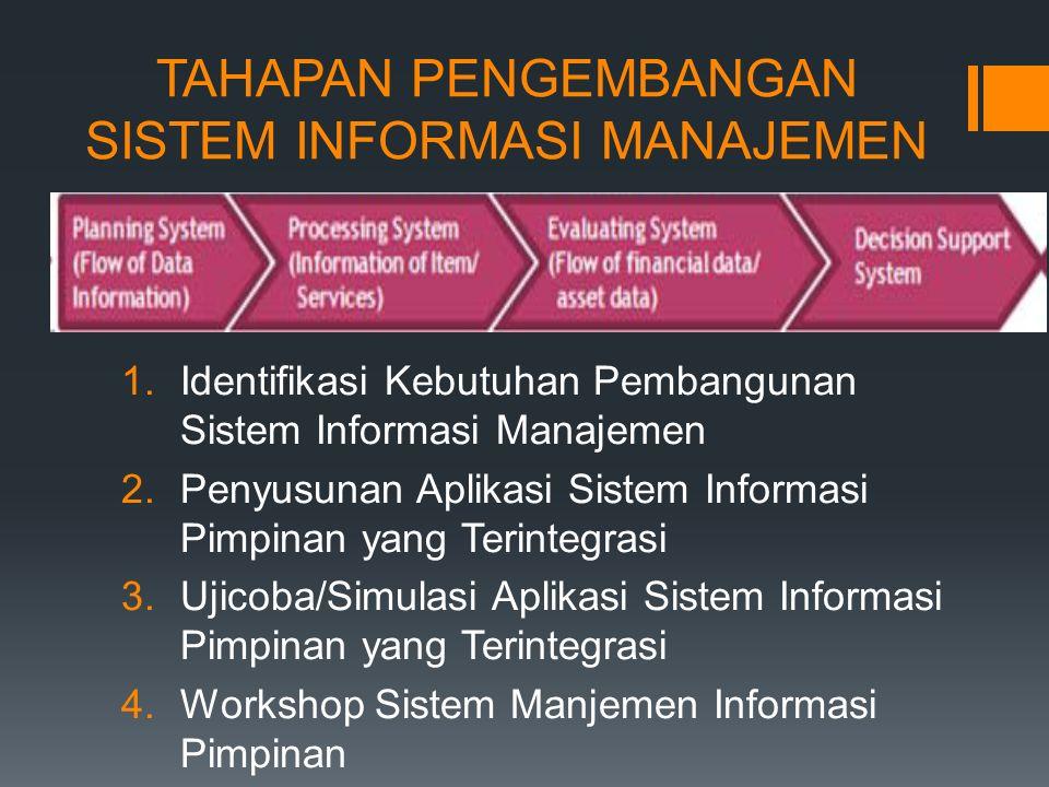 TAHAPAN PENGEMBANGAN SISTEM INFORMASI MANAJEMEN 1.Identifikasi Kebutuhan Pembangunan Sistem Informasi Manajemen 2.Penyusunan Aplikasi Sistem Informasi Pimpinan yang Terintegrasi 3.Ujicoba/Simulasi Aplikasi Sistem Informasi Pimpinan yang Terintegrasi 4.Workshop Sistem Manjemen Informasi Pimpinan