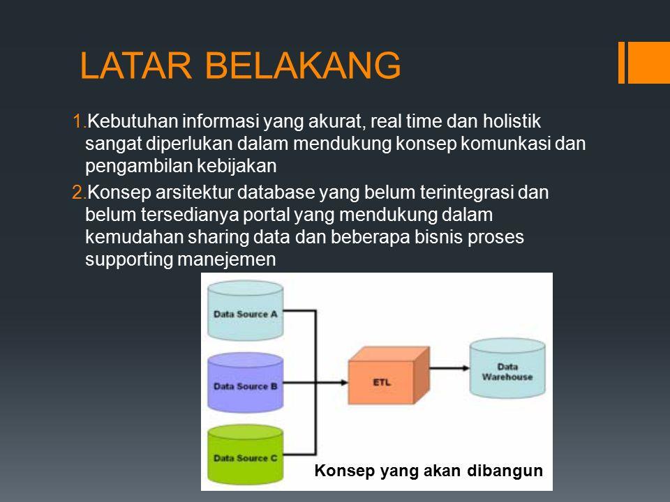 SUPPORT ACTIVITY KOMENTAR ISSU SHARING DATA INFORMASI INTERNAL FORUM INTERNAL Support Activity Dan lain-lain FungsiInputProsesOutput Acuan dlm respon publik cepat Input TopikKomentar TopikRekomenda si Ruang penyimpan data untuk semua user & beberapa user 1.Input Kategori Data 2.Hak Akses & Kewenangan Update, Edit, Delete, Copy, Paste, Rename dll Komunikasi Data Forum diskusi1.Input Topik ForumKomentarRekomend asi - Berita Internal - Informasi R.