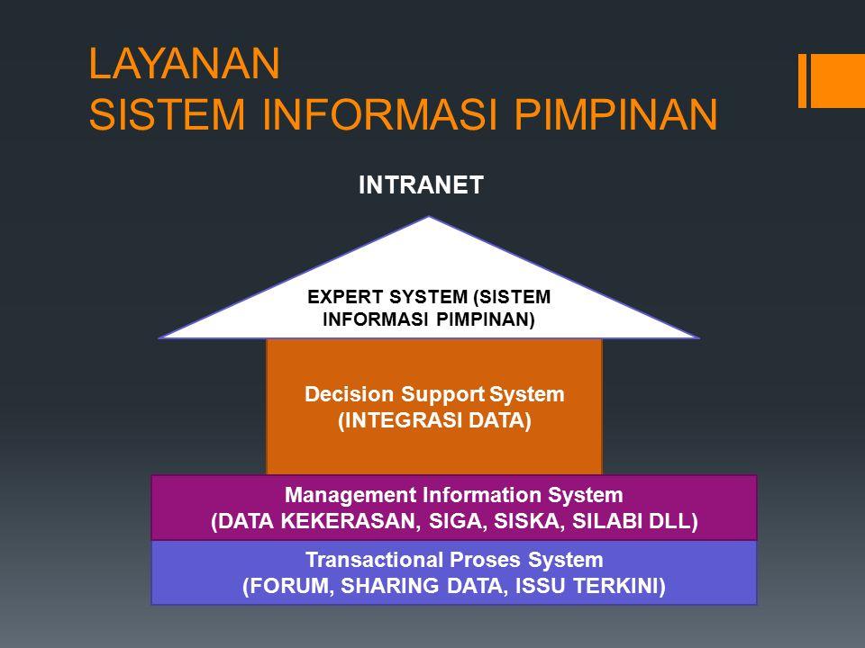 LAYANAN SISTEM INFORMASI PIMPINAN INTRANET Decision Support System (INTEGRASI DATA) EXPERT SYSTEM (SISTEM INFORMASI PIMPINAN) Transactional Proses System (FORUM, SHARING DATA, ISSU TERKINI) Management Information System (DATA KEKERASAN, SIGA, SISKA, SILABI DLL)