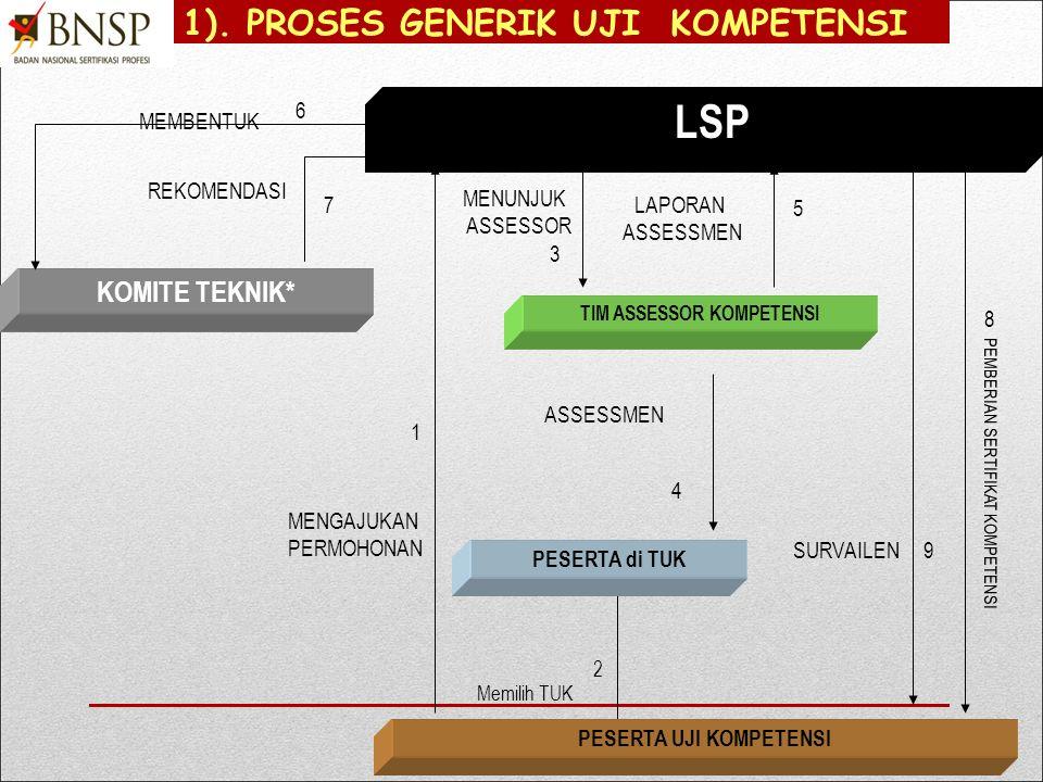 Identifikasi proses bisnis utama LSP 1) Identifikasi proses bisnis pelayanan asesmen dan sertifikasi.