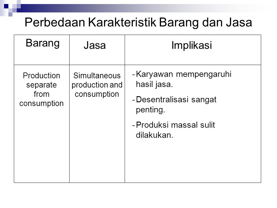 Perbedaan Karakteristik Barang dan Jasa Barang JasaImplikasi Production separate from consumption Simultaneous production and consumption -Karyawan me
