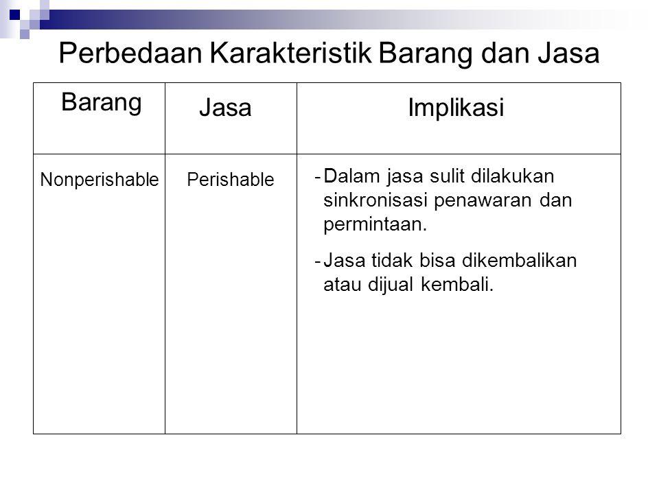 Perbedaan Karakteristik Barang dan Jasa Barang JasaImplikasi NonperishablePerishable -Dalam jasa sulit dilakukan sinkronisasi penawaran dan permintaan.