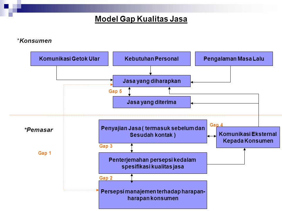 Model Gap Kualitas Jasa *Konsumen Komunikasi Getok UlarKebutuhan PersonalPengalaman Masa Lalu Jasa yang diharapkan Jasa yang diterima Penyajian Jasa ( termasuk sebelum dan Sesudah kontak ) Komunikasi Eksternal Kepada Konsumen Penterjemahan persepsi kedalam spesifikasi kualitas jasa Persepsi manajemen terhadap harapan- harapan konsumen *Pemasar Gap 2 Gap 3 Gap 1 Gap 5 Gap 4