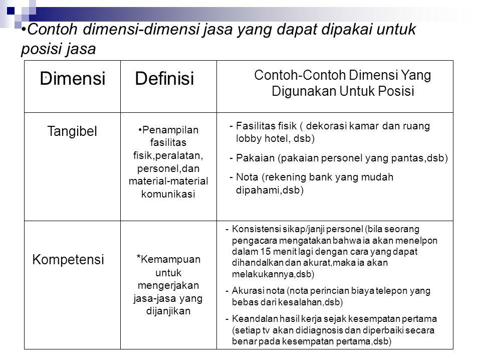 Contoh dimensi-dimensi jasa yang dapat dipakai untuk posisi jasa * Definisi Contoh-Contoh Dimensi Yang Digunakan Untuk Posisi Tangibel Penampilan fasilitas fisik,peralatan, personel,dan material-material komunikasi -Fasilitas fisik ( dekorasi kamar dan ruang lobby hotel, dsb) -Pakaian (pakaian personel yang pantas,dsb) -Nota (rekening bank yang mudah dipahami,dsb) Dimensi Kompetensi * Kemampuan untuk mengerjakan jasa-jasa yang dijanjikan -Konsistensi sikap/janji personel (bila seorang pengacara mengatakan bahwa ia akan menelpon dalam 15 menit lagi dengan cara yang dapat dihandalkan dan akurat,maka ia akan melakukannya,dsb) -Akurasi nota (nota perincian biaya telepon yang bebas dari kesalahan,dsb) -Keandalan hasil kerja sejak kesempatan pertama (setiap tv akan didiagnosis dan diperbaiki secara benar pada kesempatan pertama,dsb)