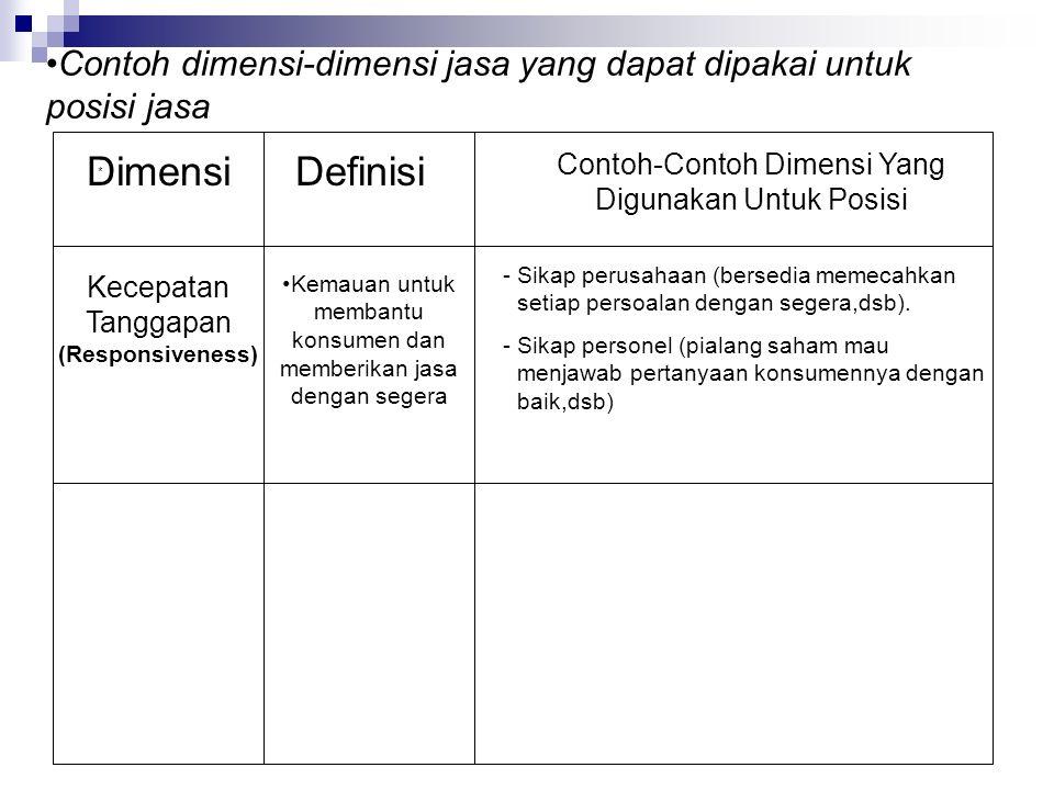 Contoh dimensi-dimensi jasa yang dapat dipakai untuk posisi jasa * Definisi Contoh-Contoh Dimensi Yang Digunakan Untuk Posisi Kecepatan Tanggapan (Responsiveness) Kemauan untuk membantu konsumen dan memberikan jasa dengan segera -Sikap perusahaan (bersedia memecahkan setiap persoalan dengan segera,dsb).