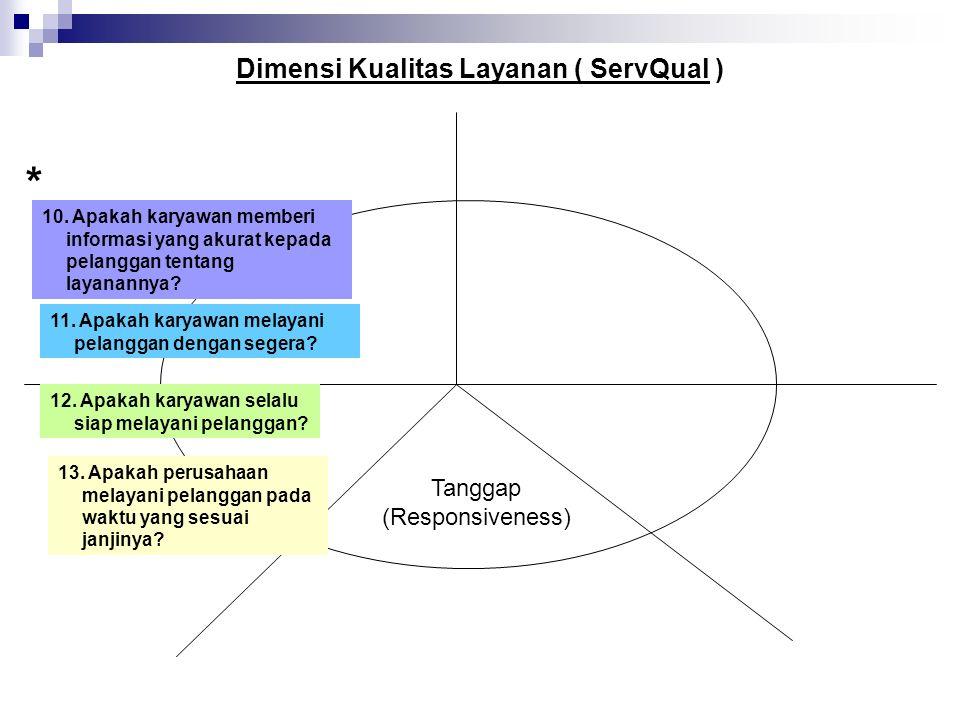 Dimensi Kualitas Layanan ( ServQual ) Tanggap (Responsiveness) 10.