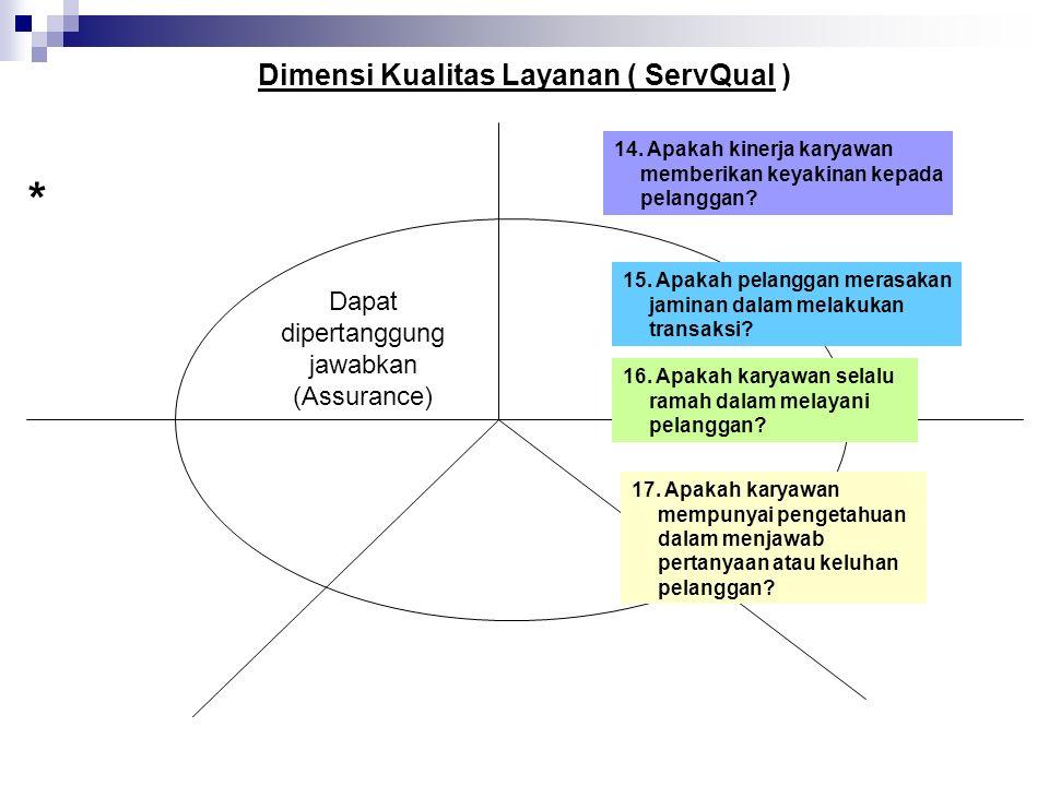 Dimensi Kualitas Layanan ( ServQual ) 14.